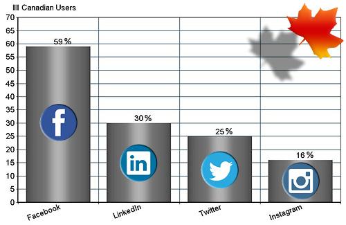2015 Canadian Social Media Usage Statistics